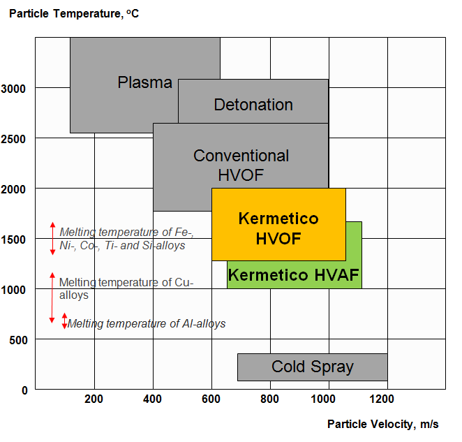 Kermetico HVAF, HVOF, Plasma, Detonation, Cold Spray Particle Temperature vs. Velocity Process Map