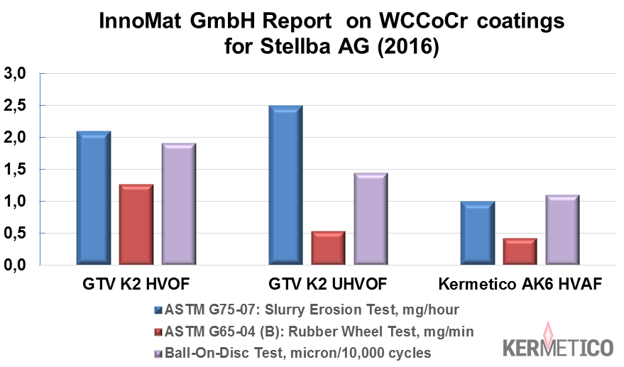 A Comparison of HVAF WCCoCr Coatings with HVOF and Ultra-HVOF Specimens