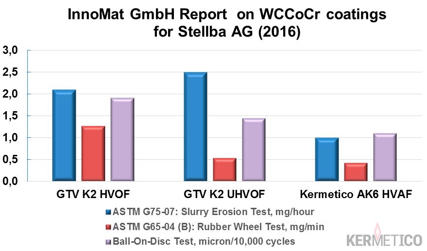 Comparison of HVAF WCCoCr Coatings with HVOF and Ultra-HVOF Specimens