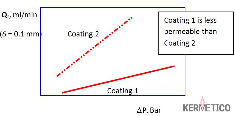 Gas Permeability Tester