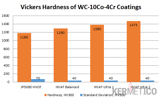 Hardness HVOF vs HVAF Tungsten Carbide WCCoCr Coatings