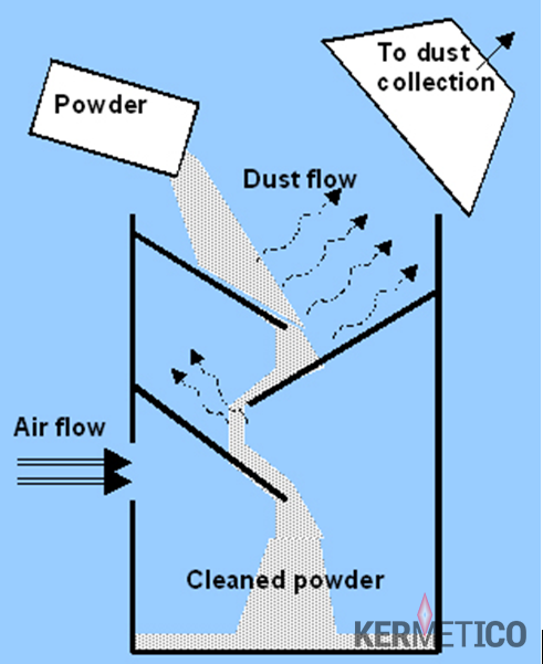 Kermetico Air Classifier for Dust Separation from Metal and Cermet Powders