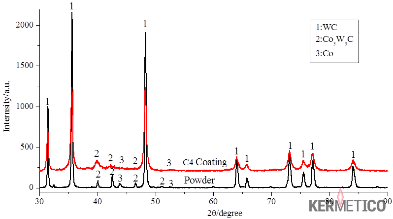 An X-Ray Phase Analysis of a WCCoCr Coating (Red) and the Coating Feedstock (Black)