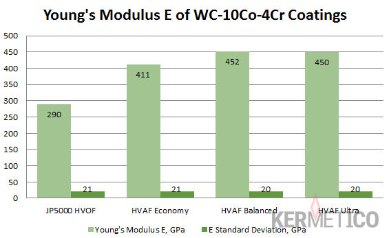 A Comparison of Young's Modulus of HVOF and Kermetico HVAF Coatings