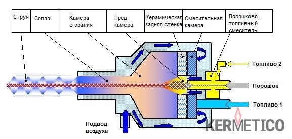 Схематическое устройство горелки Kermetico HVAF