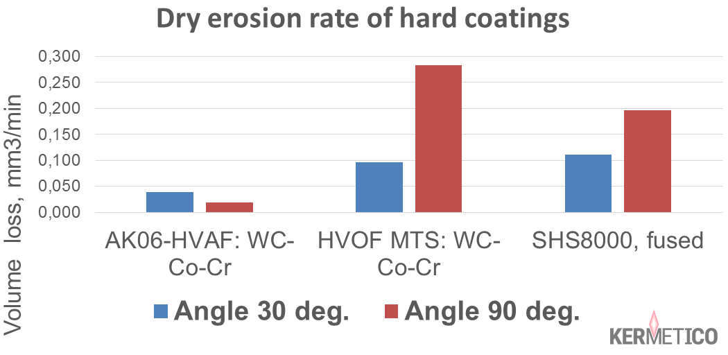 The Results of Midwest Thermal Spray's Dry Erosion Test of HVOF and HVAF WCCoCr and Nanosteel Coatings