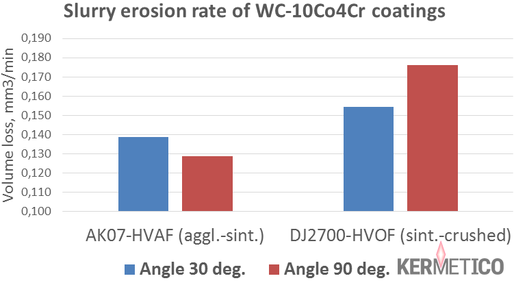 Slurry erosion rate of HVOF and HVAF Coatings at Different Angles of Attack