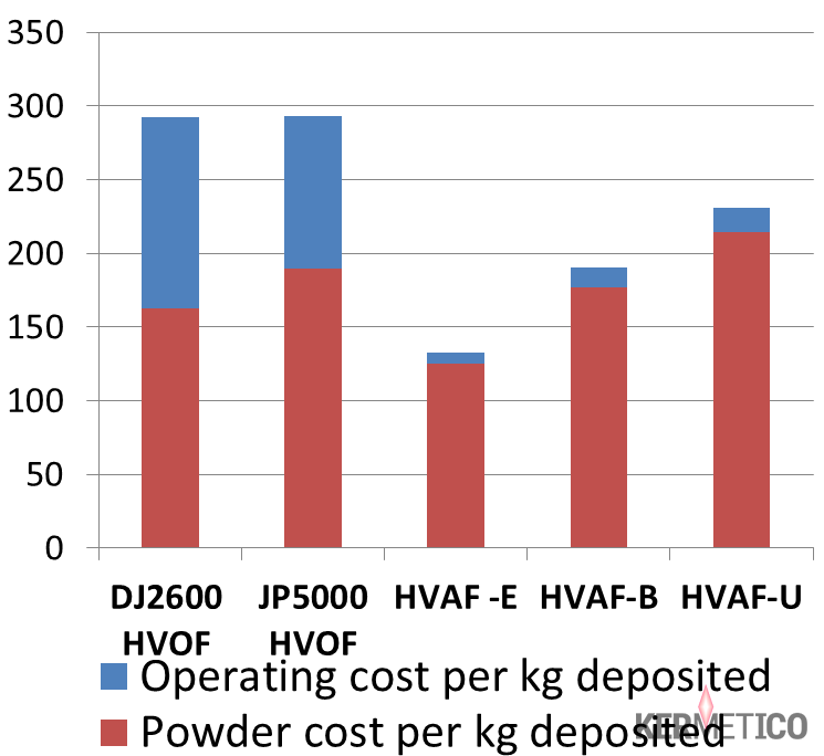 A Comparison of HVAF and HVOF cost per kilogram of deposited WC-10Co-4Cr (prices in Texas, USA, the price of tungsten carbide is $81 per kg).
