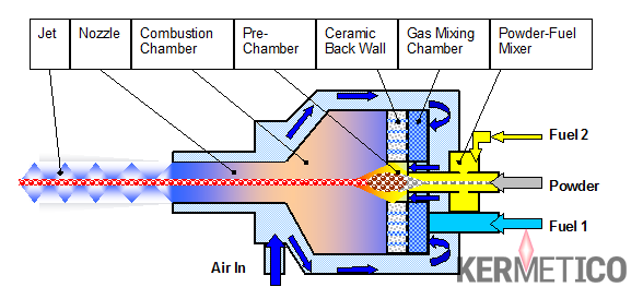 Structure schématique du chalumeau Kermetico HVAF
