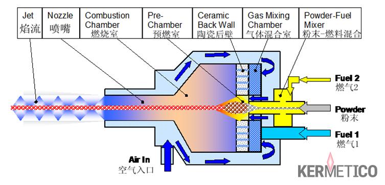 Kermetico HVAF配置解析图