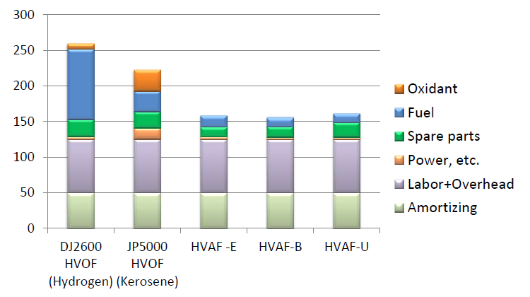 Comparison of HVOF and HVAF Operating Expenses in Texas, USA