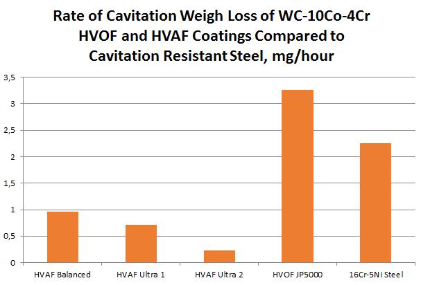 CPRI Cavitation Loss Rate HVAF vs Three Kermetico HVOF Coatings vs Cavitation Resistant Steel
