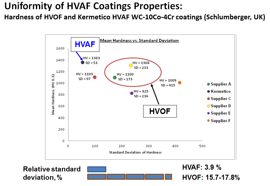 Coating Quality: Deviation of Hardness of HVAF and HVOF Coatings