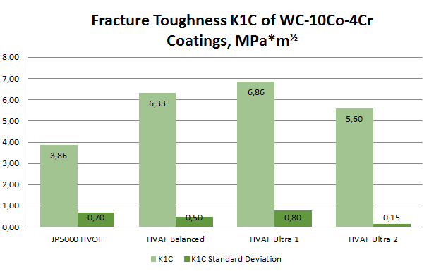 A Comparison of Toughness K1C of HVOF and Three Kermetico HVAF WCCoCr Coatings