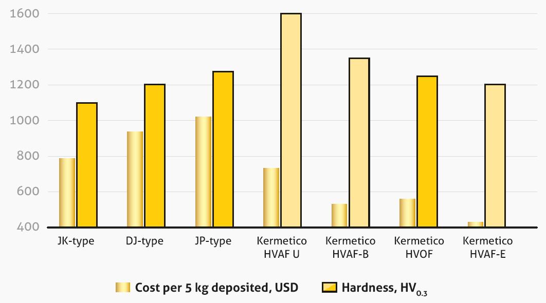 HVOF vs HVAF Tungsten Carbide Coating Quality-Cost Analysis